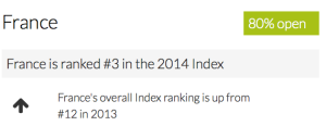 Open Data Index France