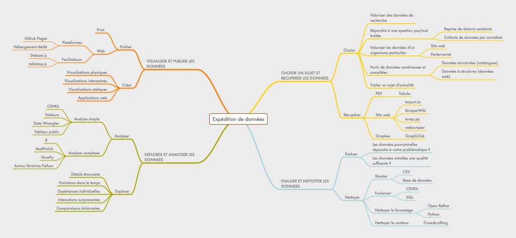 Les grandes étapes d'une expédition de donnée (cliquez pour voir en grand)